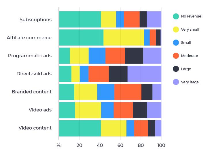 publisher_revenue_direct-sold_Ads