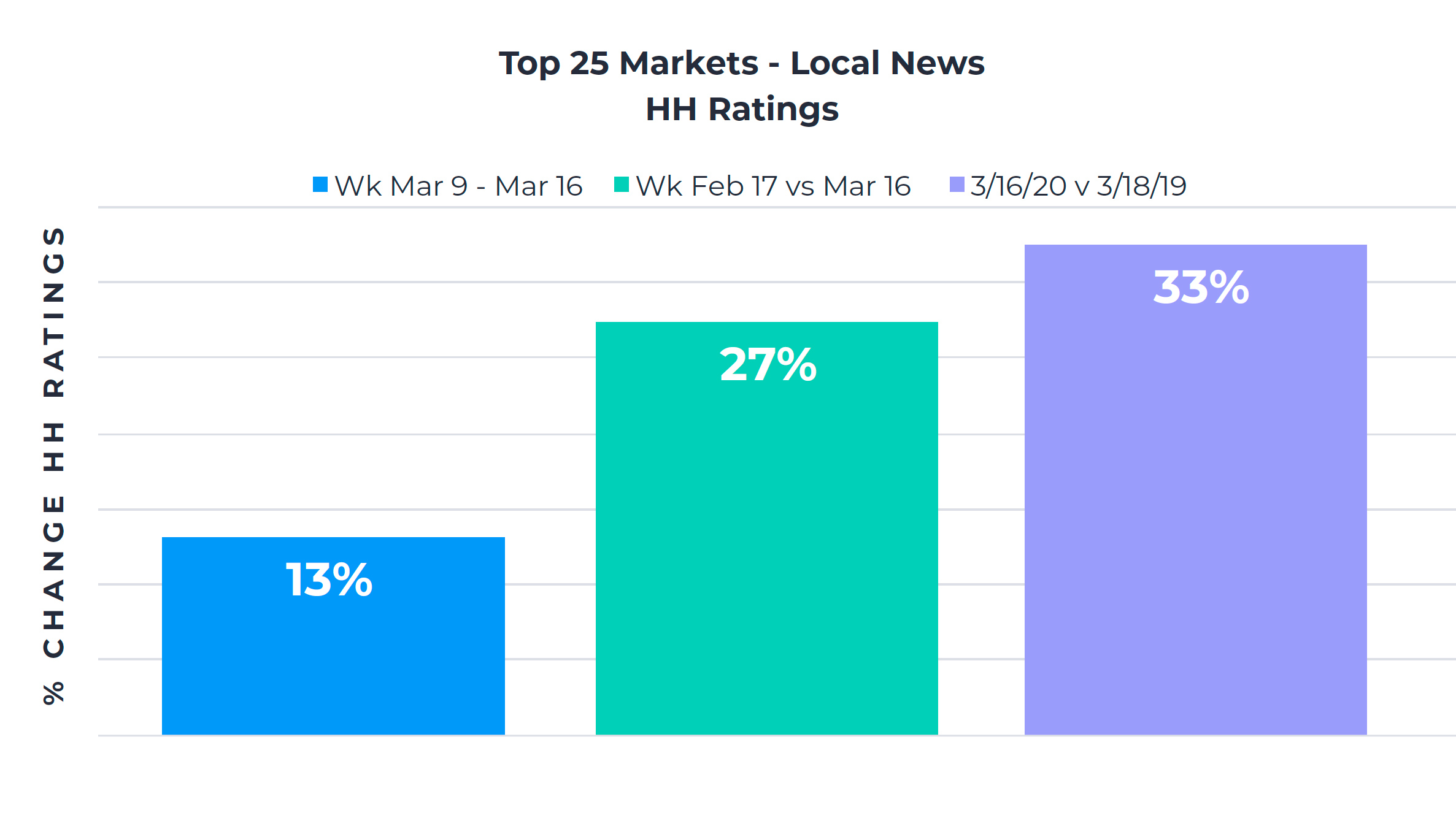 top 25 markets local news
