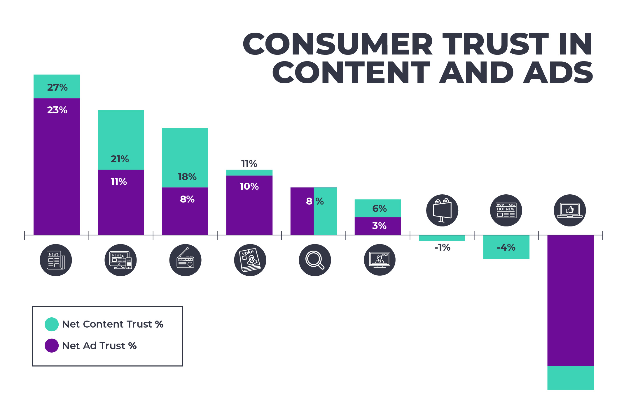 CONSUMER TRUST IN CONTENT AND ADS